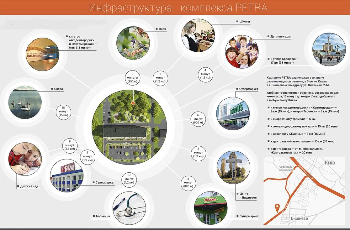 Инфраструктура комплекса PETRA
